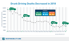 In 2018 Drunk Driving Deaths Decreased For Third Year In A