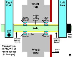 Evo Wheels Brakes Tires Sportsterpedia