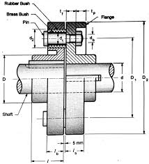 Muff Coupling Is Designed As Design Of Coupling