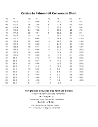 Celsius To Degrees Chart Temperature Centigrade To Fahrenheit Sample Chart Free Download