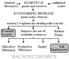 Aggregate Supply Aggregate Demand Model