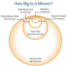 How Big Is A Micron Chart How To Choose The Right Oil Filter For Your Car