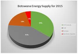 Energy In Botswana 2016 2017 Botswana Energy Update Part