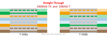 ethernet wiring practical networking net USB to Ethernet Wiring Diagram ethernet wiring straight through cable colors