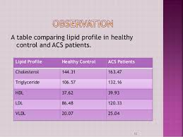Lipid Profile Range Chart Lipid Profile In Acs