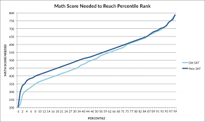 Old Sat To New Psat Conversion Chart Arborbridge College Board Releases New Sat Percentiles