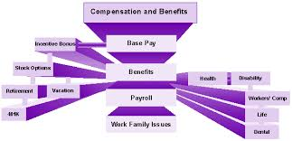Compensation And Benefits Sim Kai Loon Compensation And Benefits