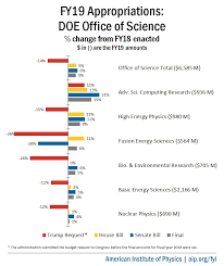 Final Fy19 Appropriations Doe Office Of Science American