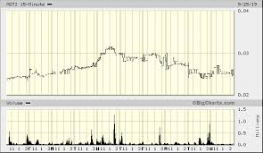 Mgti Stock Chart Mgt Capital Investments Inc Otcmkts Mgti Comes Back To