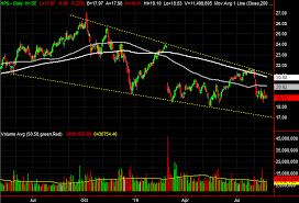 3 Big Stock Charts For Friday Hp Nvidia And Albemarle