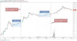 Bitcoin halving reward and price history analysis: Btc Halving Price Chart Halting Time