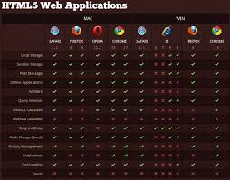 Getting To Grips With Html5 Browser Compatibility