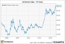 Dxy Stock Chart These 3 Charts Show Philip Morris International Inc S