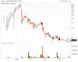 Profitspi Stock Chart Dont Be A Penny Stock Moron Watchlist For March 3 2014
