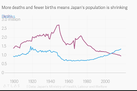 Japan Population Chart More Deaths And Fewer Births Means Japans Population Is