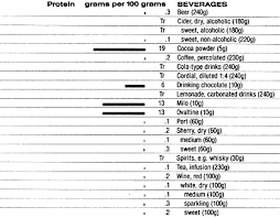 Protein Chart According To Body Weight Food Data Chart Protein