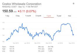 Costco Stock Quote Fascinating Costco Stock History How The Interesting Costco Stock Quote
