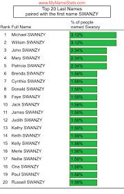 SWANZY Last Name Statistics by MyNameStats.com