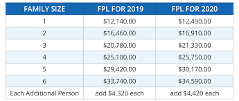 2019 2020 Federal Poverty Levels Fpl For Affordable Care