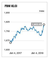 Klse Composite Index Chart Aseans Worst Index In 2017 Fbm Klci To Hit 1 880 In 2018
