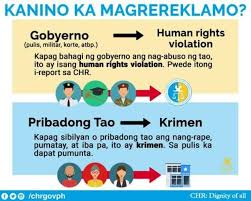 Chr Abuses Crimes Not Inquirer Ordinary We're Civilians News Gov't After By