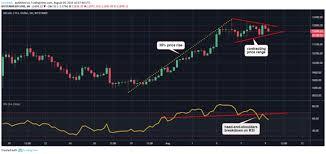 Bitcoin In Tug Of War Around Bulls And Bears As Trading