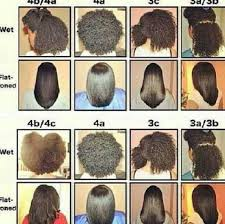 Curl Patterns Custom UNCONDITIONED ROOTS Hair Types