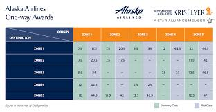 Redeem Singapore Miles On Alaska Airlines Award Chart Is