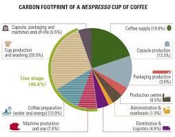 Nespresso Excuses And Potential Solutions Benatural Medium