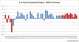 Gdp Growth Chart Under Obama Us Economic Growth Cooled A Bit In The Spring And Early