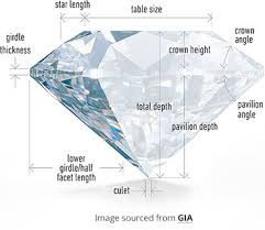 Diamonds Cuts And Clarity The 4 Cs Of Diamonds Cut Colour Clarity And Carat