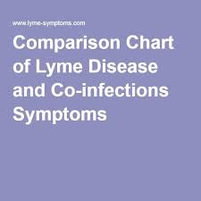 Comparison Chart Of Lyme Disease And Co Infections Symptoms