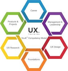 Design Thinking Competency Model Design Thinking Training Ux Training