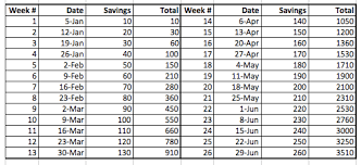 Weekly Saving Plan Chart Starting The Year Right With A 52 Week Family Savings Plan