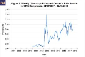 Rin Prices 2018 Chart How Much Will The Cost Of A Rins Bundle Decline If The