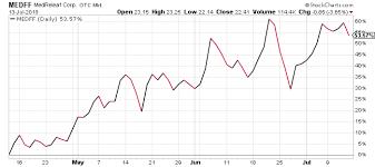 Is Medreleaf Stock Still Heading Toward Higher Medff Stock