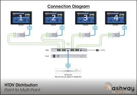 hdtv distribution hdtv point to multi point connection diagram