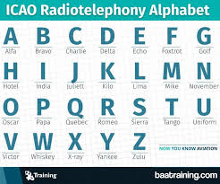 The nato phonetic alphabet is a spelling alphabet, a set of words used instead of letters in oral communication (i.e. Language Of The Sky Learn The Secret