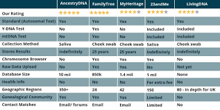 Ancestry Dna Test Comparison Chart 5 Best Dna Test Kits 2019 Update Read This Before Buying