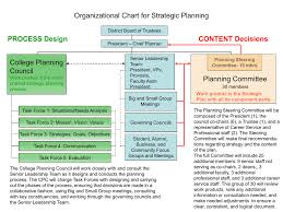 View The Organizational Chart For Strategic Planning In