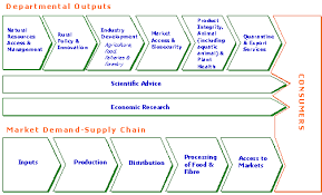 chain charts explains supply chain charts component logistics management