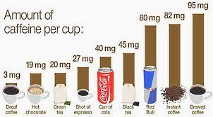 Green Tea Caffeine Vs Coffee Chart How Much Caffeine Comparison Charts For Food Coffee Tea
