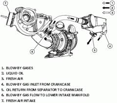 why does my turbo car need an oil catch can what s a catch can do check out the above illustration of how the average turbocharged motor is laid out along a diagram of the pcv flow of a turbocharged car