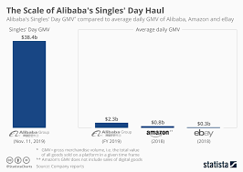 Chart The Scale Of Alibabas Singles Day Haul Statista