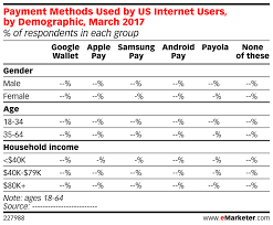 Us Internet Payment March By Used Demographic Methods Users IrwOwtq