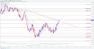 Dailyfx Eurusd Chart Eur Usd Attempts To Break Out Of 2016 Trend Ahead Of Brexit