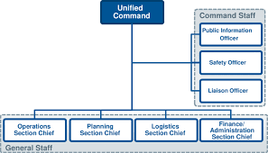 Ics Structure Chart Example Of Incident Command Structure For Rdd Incident