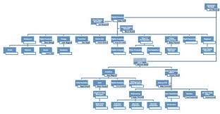 Digital Team Org Chart Open Forum How Can We Understand The Digital