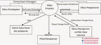 3.apa yg dimaksud denga produksi massal? Siklus Produksi Dengan Contoh Case Accuratecloud Id