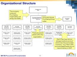 Procurement Department Organization Chart Brite Procurement Fundamentals 2 Course Description During